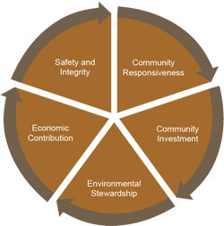 Baytex Energy Good Neighbor Wheel